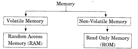 RBSE Solutions for Class 9 Information Technology Chapter 1 Introduction to Computer img-1