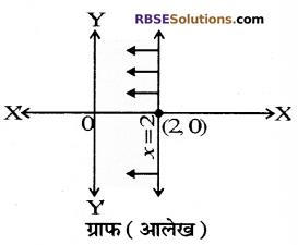 RBSE Solutions for Class 10 Maths Chapter 4 दो चरों वाले रैखिक समीकरण एवं असमिकाएँ Additional Questions 44