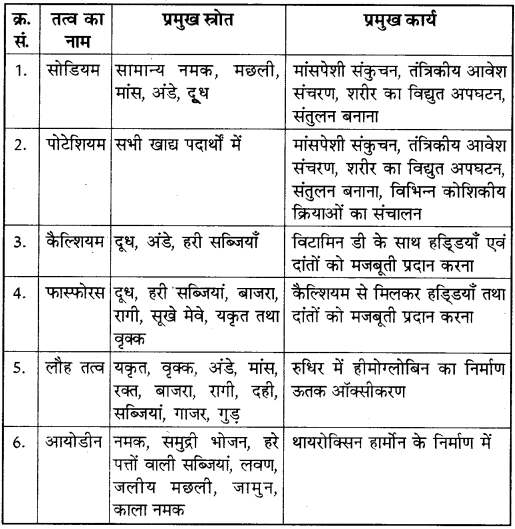 RBSE Solutions for Class 10 Science Chapter 1 भोजन एवं मानव स्वास्थ्य image - 3