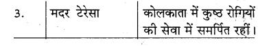 RBSE Solutions for Class 5 Hindi Chapter 10 नारी शक्ति की प्रतीक-भगिनी निवेदिता 2