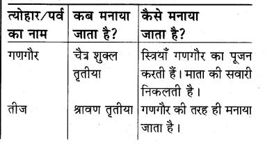 RBSE Solutions for Class 5 Hindi Chapter 4 त्योहारों का देश 1