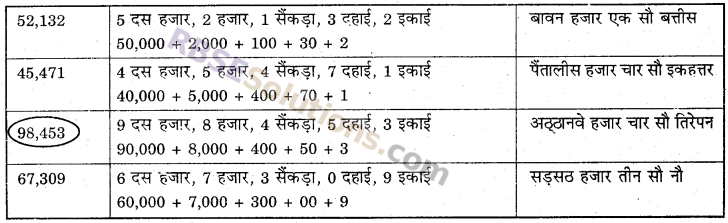 RBSE Solutions for Class 6 Maths Chapter 1 संख्याओं की समझ In Text Exercise image 3b