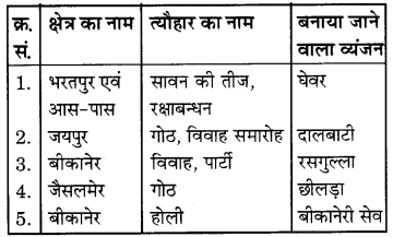 RBSE Solutions for Class 6 Science Chapter 1 भोजन के स्रोत 3