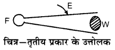 RBSE Solutions for Class 6 Science Chapter 11 सरल मशीन 10