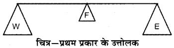 RBSE Solutions for Class 6 Science Chapter 11 सरल मशीन 8