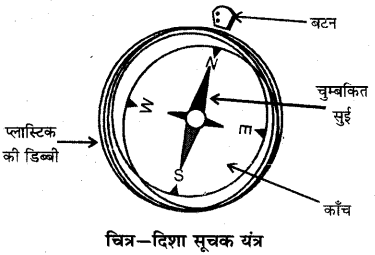 RBSE Solutions for Class 6 Science Chapter 13 चुम्बकत्व 1