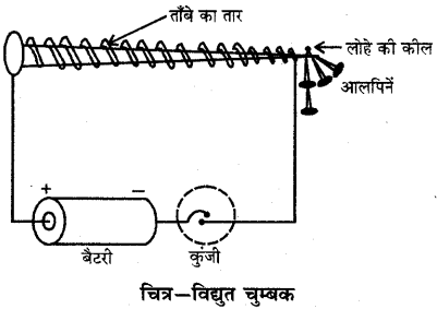 RBSE Solutions for Class 6 Science Chapter 13 चुम्बकत्व 2