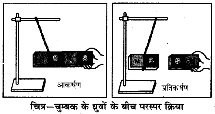 RBSE Solutions for Class 6 Science Chapter 13 चुम्बकत्व 3
