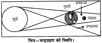 RBSE Solutions for Class 6 Science Chapter 16 प्रकाश एवं छाया 1