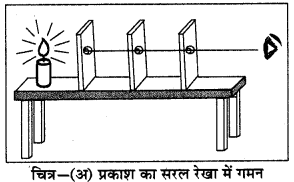 RBSE Solutions for Class 6 Science Chapter 16 प्रकाश एवं छाया 2
