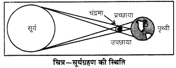 RBSE Solutions for Class 6 Science Chapter 16 प्रकाश एवं छाया 3