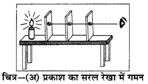RBSE Solutions for Class 6 Science Chapter 16 प्रकाश एवं छाया 4