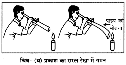 RBSE Solutions for Class 6 Science Chapter 16 प्रकाश एवं छाया 5