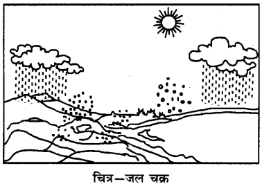 RBSE Solutions for Class 6 Science Chapter 17 वायु, जल व मृद्रा 1