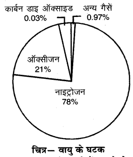 RBSE Solutions for Class 6 Science Chapter 17 वायु, जल व मृद्रा 3