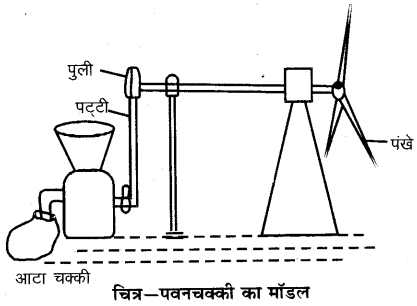 RBSE Solutions for Class 6 Science Chapter 17 वायु, जल व मृद्रा 4