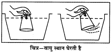 RBSE Solutions for Class 6 Science Chapter 17 वायु, जल व मृद्रा 6