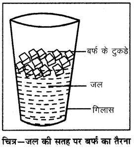 RBSE Solutions for Class 6 Science Chapter 17 वायु, जल व मृद्रा 7