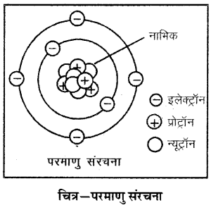 RBSE Solutions for Class 6 Science Chapter 5 आओ पदार्थ को जानें 1