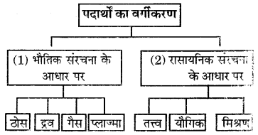 RBSE Solutions for Class 6 Science Chapter 5 आओ पदार्थ को जानें 8