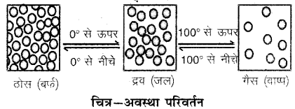 RBSE Solutions for Class 6 Science Chapter 5 आओ पदार्थ को जानें 9