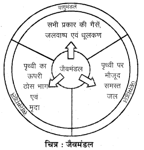 RBSE Solutions for Class 6 Social Science Chapter 2 सौर परिवार 3