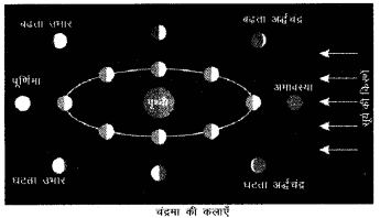 RBSE Solutions for Class 6 Social Science Chapter 2 सौर परिवार 4