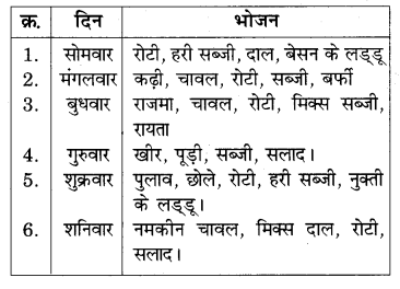 RBSE Solutions for Class 7 Science Chapter 1 भोजन के अवयव 1