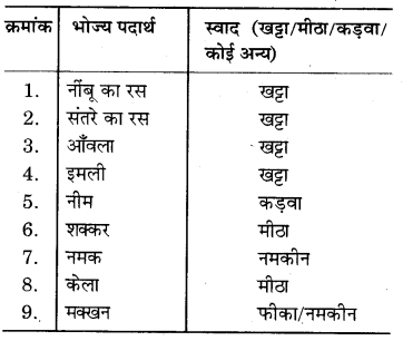 RBSE Solutions for Class 7 Science Chapter 5 अम्ल, क्षारक एवं लवण 4