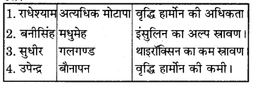 RBSE Solutions for Class 7 Science Chapter 6 अन्त स्रावी ग्रन्थियाँ 3