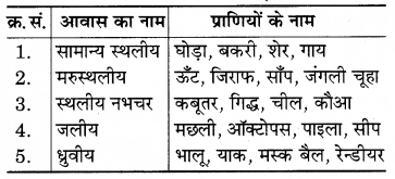 RBSE Solutions for Class 7 Science Chapter 8 जन्तुओं में अनुकूलन 1