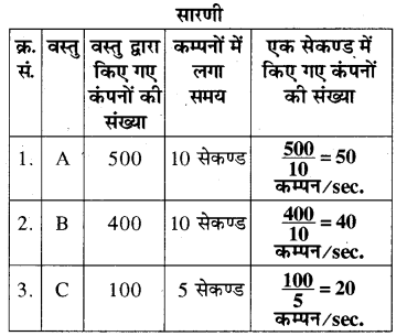 RBSE Solutions for Class 8 Science Chapter 10 ध्वनि 1