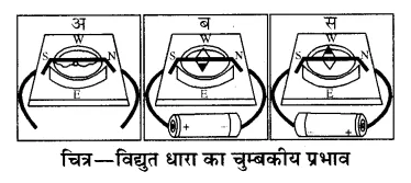 RBSE Solutions for Class 8 Science Chapter 11 विद्युत धारा के प्रभाव 5
