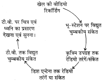 RBSE Solutions for Class 8 Science Chapter 12 कृत्रिम उपग्रह 1