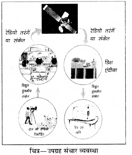 RBSE Solutions for Class 8 Science Chapter 12 कृत्रिम उपग्रह 4