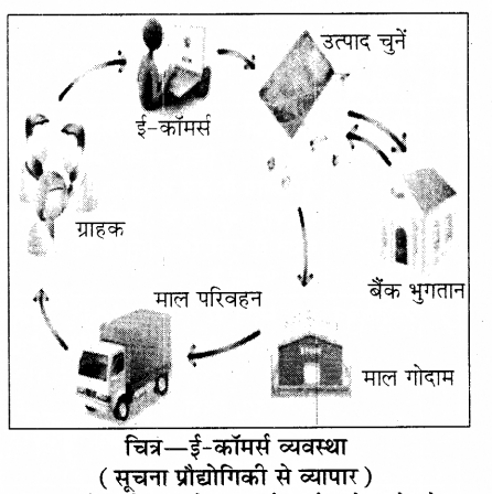 RBSE Solutions for Class 8 Science Chapter 13 सूचना प्रौद्योगिकी 1