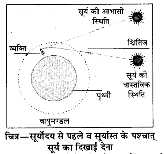 RBSE Solutions for Class 8 Science Chapter 14 प्रकाश का अपवर्तन 11