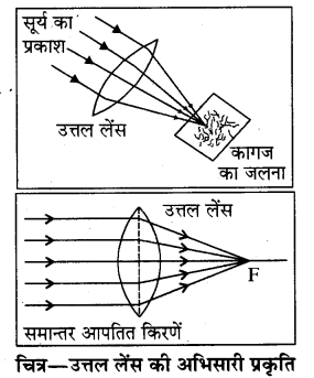 RBSE Solutions for Class 8 Science Chapter 14 प्रकाश का अपवर्तन 12