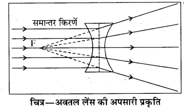 RBSE Solutions for Class 8 Science Chapter 14 प्रकाश का अपवर्तन 13