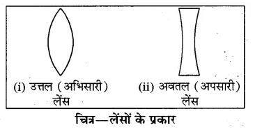 RBSE Solutions for Class 8 Science Chapter 14 प्रकाश का अपवर्तन 7