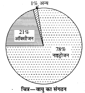 RBSE Solutions for Class 8 Science Chapter 16 वायु एवं जल प्रदूषण व नियन्त्रण 2