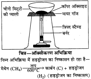 RBSE Solutions for Class 8 Science Chapter 4 रासायनिक अभिक्रियाएँ 20