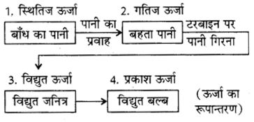 RBSE Solutions for Class 8 Science Chapter 9 कार्य एवं ऊर्जा 2