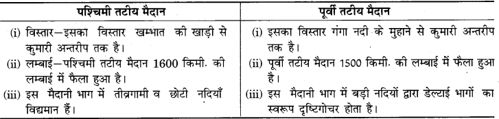 RBSE Solutions for Class 9 Social Science Chapter 12 भारत का भौतिक स्वरूप 6