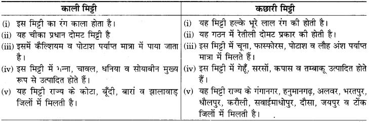 RBSE Solutions for Class 9 Social Science Chapter 15 भारत की प्राकृतिक वनस्पति एवं मृदाएँ। 6