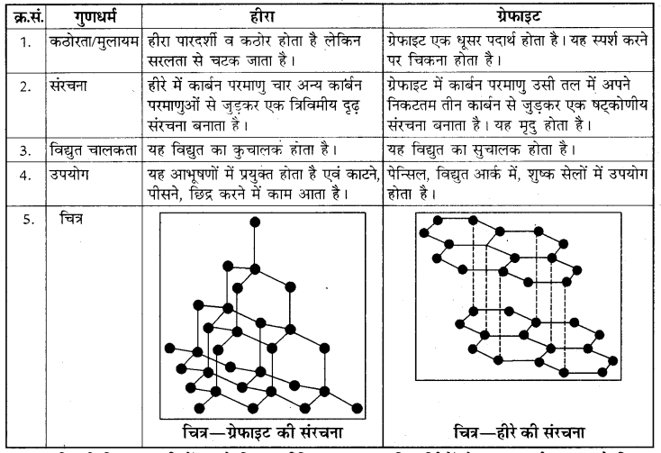 Rajasthan Board RBSE Class 8 Science Chapter 18 कार्बन और ईंधन 1
