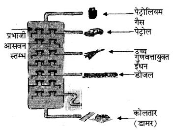 Rajasthan Board RBSE Class 8 Science Chapter 18 कार्बन और ईंधन 4