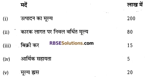 RBSE Class 12 Economics Model Paper 1 1