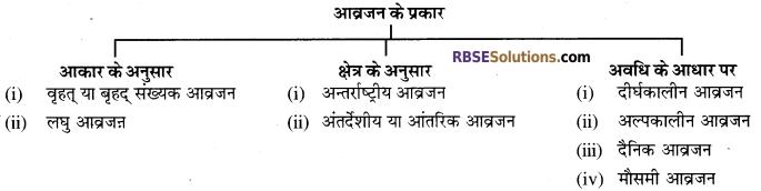 RBSE Class 12 Sociology Board Paper 2018 1