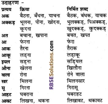 RBSE Class 6 Hindi व्याकरण प्रत्यय 1